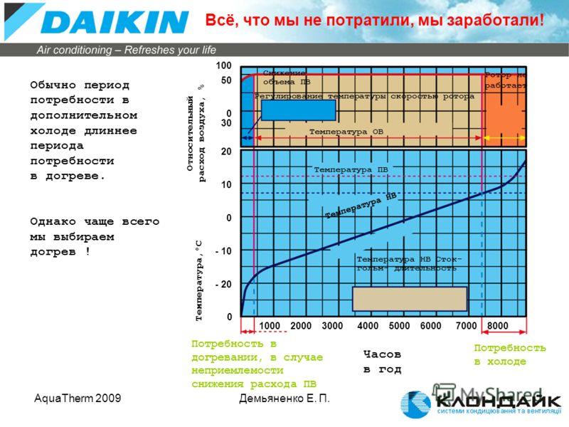 AquaTherm 2009Демьяненко Е. П. Обычно период потребности в дополнительном холоде длиннее периода потребности в догреве. Однако чаще всего мы выбираем догрев ! - 10 - 20 0 10 20 30 0 50 100 0 10002000300040005000600070008000 Часов в год Температура,°С