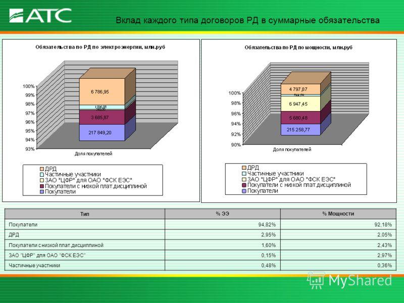 Вклад каждого типа договоров РД в суммарные обязательства Тип % ЭЭ% Мощности Покупатели94,82%92,18% ДРД2,95%2,05% Покупатели с низкой плат.дисциплиной1,60%2,43% ЗАО ЦФР для ОАО ФСК ЕЭС0,15%2,97% Частичные участники0,48%0,36%