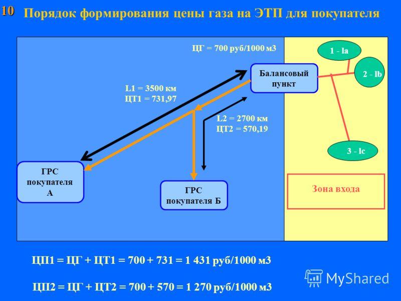 10 Порядок формирования цены газа на ЭТП для покупателя ГРС покупателя А Балансовый пункт ЦП1 = ЦГ + ЦТ1 = 700 + 731 = 1 431 руб/1000 м3 Зона входа ГРС покупателя Б L1 = 3500 км ЦТ1 = 731,97 L2 = 2700 км ЦТ2 = 570,19 ЦГ = 700 руб/1000 м3 ЦП2 = ЦГ + Ц
