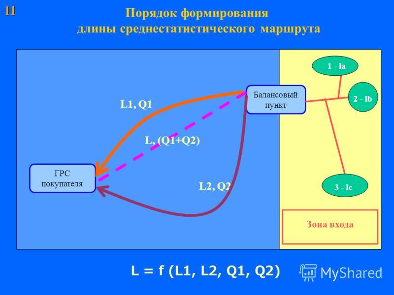 11 Порядок формирования длины среднестатистического маршрута ГРС покупателя Балансовый пункт L = f (L1, L2, Q1, Q2) Зона входа L1, Q1 L2, Q2 L, (Q1+Q2) 2 - lb 1 - la 3 - lc