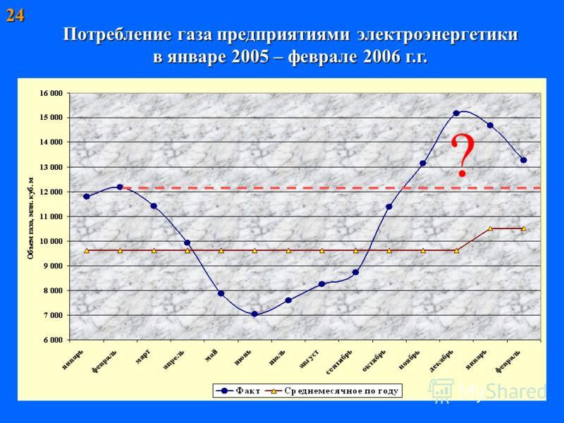 Потребление газа предприятиями электроэнергетики в январе 2005 – феврале 2006 г.г. 24 ?