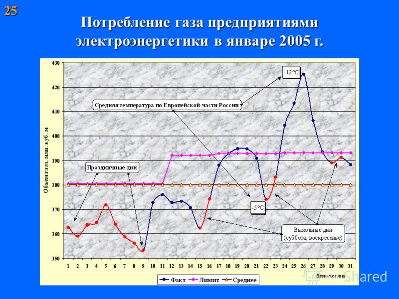 25 Потребление газа предприятиями электроэнергетики в январе 2005 г.