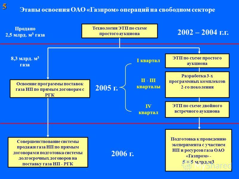 Этапы освоения ОАО «Газпром» операций на свободном секторе Технология ЭТП по схеме простого аукциона 2002 – 2004 г.г. Продано 2,5 млрд. м 3 газа ЭТП по схеме простого аукциона ЭТП по схеме двойного встречного аукциона 2005 г. 8,3 млрд. м 3 газа I ква