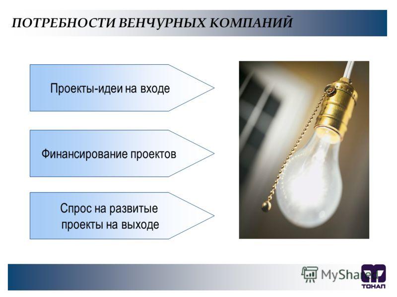 ПОТРЕБНОСТИ ВЕНЧУРНЫХ КОМПАНИЙ Проекты-идеи на входе Финансирование проектов Спрос на развитые проекты на выходе
