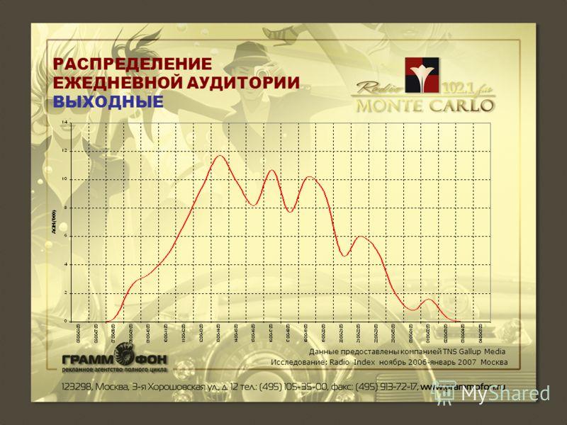 РАСПРЕДЕЛЕНИЕ ЕЖЕДНЕВНОЙ АУДИТОРИИ ВЫХОДНЫЕ Данные предоставлены компанией TNS Gallup Media Исследование: Radio Index ноябрь 2006-январь 2007 Москва