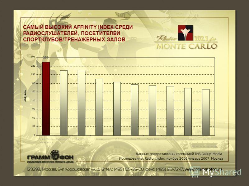 САМЫЙ ВЫСОКИЙ AFFINITY INDEX СРЕДИ РАДИОСЛУШАТЕЛЕЙ, ПОСЕТИТЕЛЕЙ СПОРТКЛУБОВ/ТРЕНАЖЕРНЫХ ЗАЛОВ Данные предоставлены компанией TNS Gallup Media Исследование: Radio Index ноябрь 2006-январь 2007 Москва