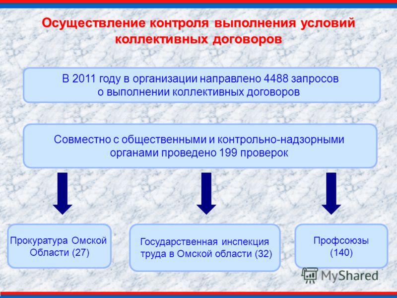Осуществление контроля выполнения условий коллективных договоров В 2011 году в организации направлено 4488 запросов о выполнении коллективных договоров Совместно с общественными и контрольно-надзорными органами проведено 199 проверок Профсоюзы (140)