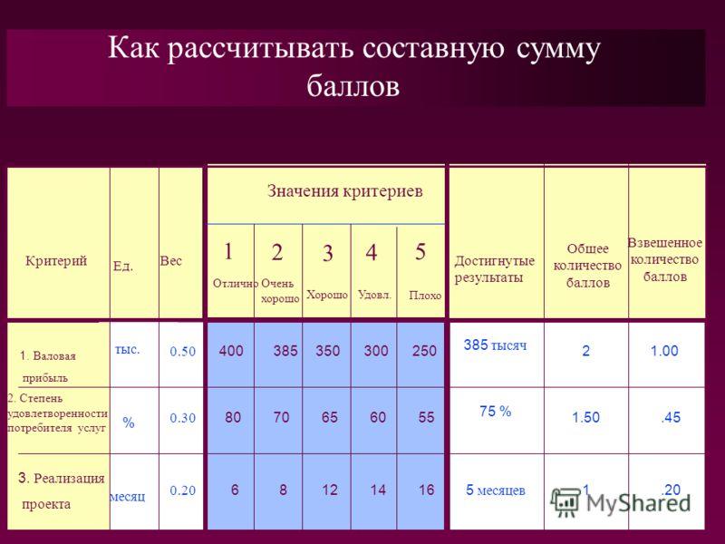 Как рассчитывать составную сумму баллов Значения критериев ОтличноОчень хорошо ХорошоУдовл. Плохо Ед. ВесКритерий 0.50 0.30 400 0.20 80 385350300250 606570 6128 55 1614 Достигнутые результаты Общее количество баллов Взвешенное количество баллов 385 т