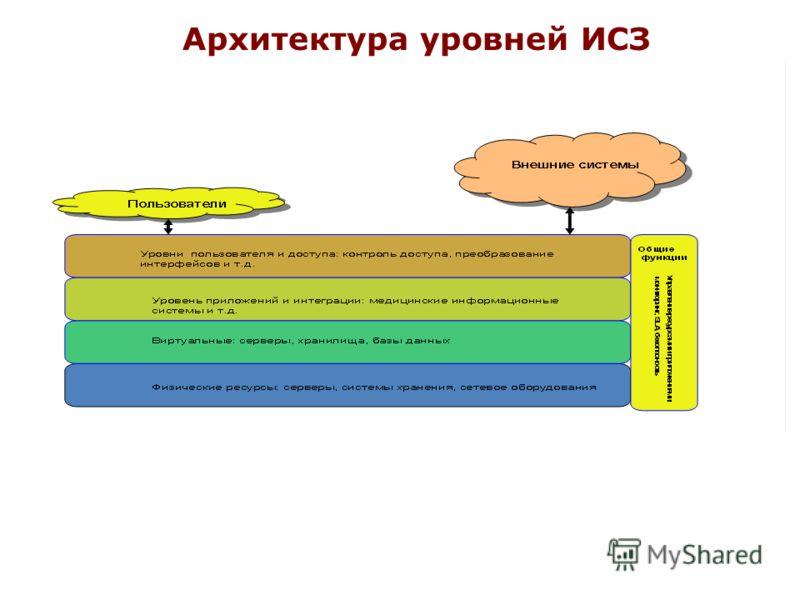 Архитектура уровней ИСЗ