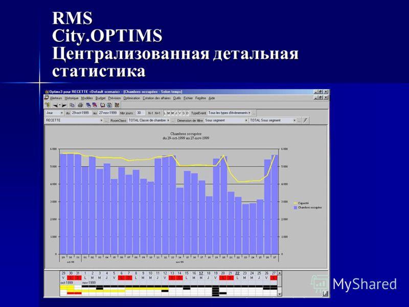 RMS City.OPTIMS Централизованная детальная статистика