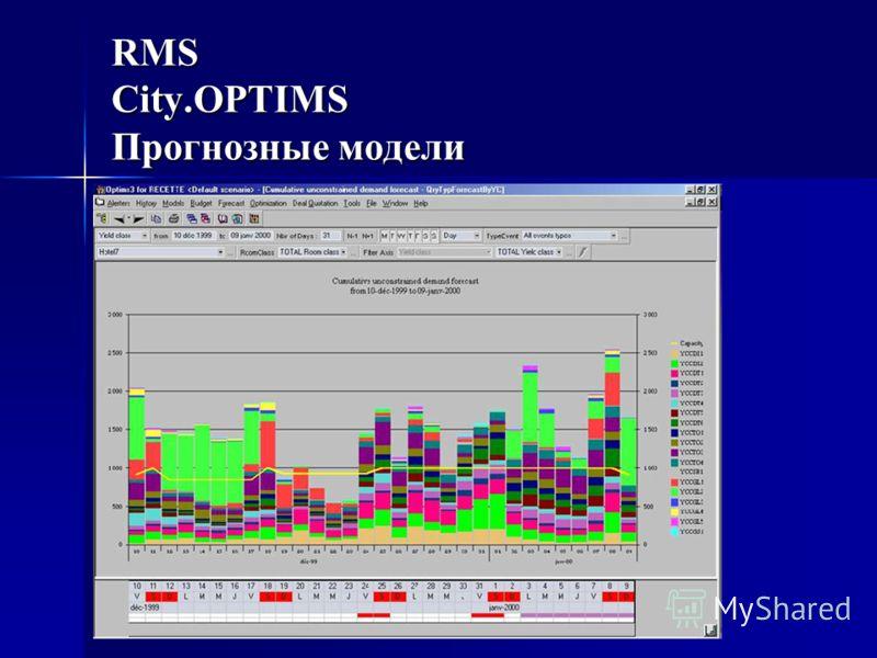 RMS City.OPTIMS Прогнозные модели