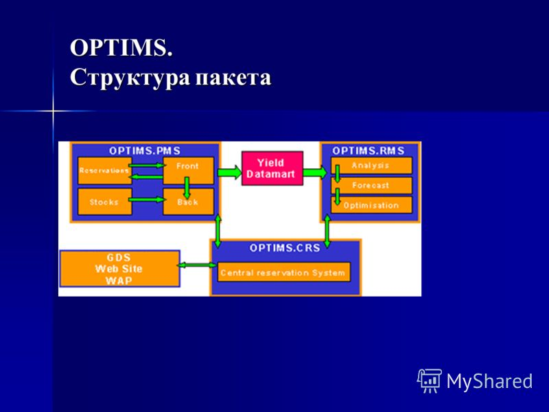 OPTIMS. Структура пакета