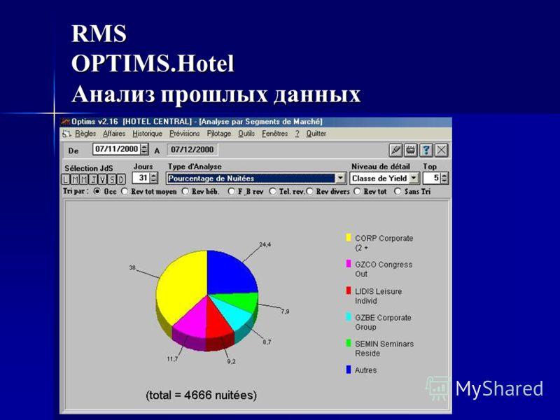 RMS OPTIMS.Hotel Анализ прошлых данных