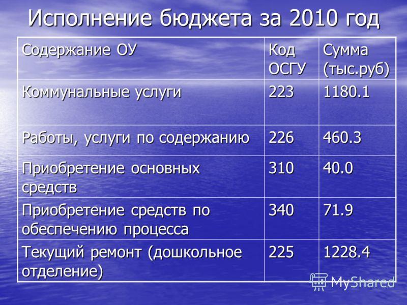 Исполнение бюджета за 2010 год Содержание ОУ Код ОСГУ Сумма (тыс.руб) Коммунальные услуги 2231180.1 Работы, услуги по содержанию 226460.3 Приобретение основных средств 31040.0 Приобретение средств по обеспечению процесса 34071.9 Текущий ремонт (дошко