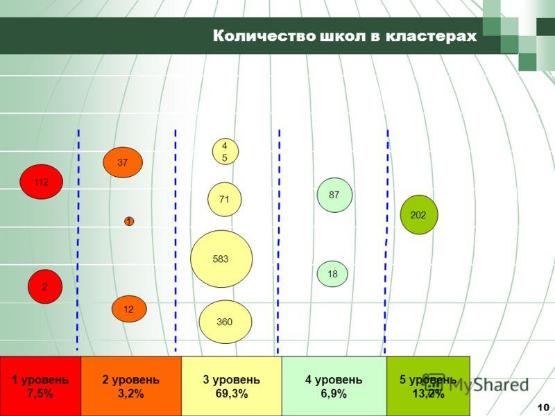 Количество школ в кластерах 10 112 2 37 1 1212 4545 71 583 360 8787 1818 202 1 уровень 7,5% 2 уровень 3,2% 3 уровень 69,3% 4 уровень 6,9% 5 уровень 13,2%