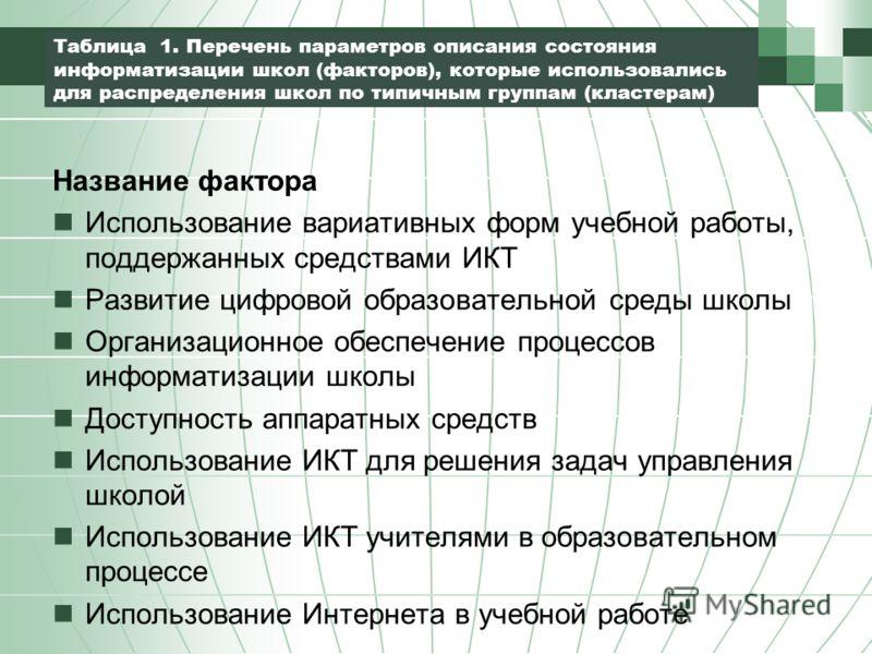 Таблица 1. Перечень параметров описания состояния информатизации школ (факторов), которые использовались для распределения школ по типичным группам (кластерам) Название фактора Использование вариативных форм учебной работы, поддержанных средствами ИК