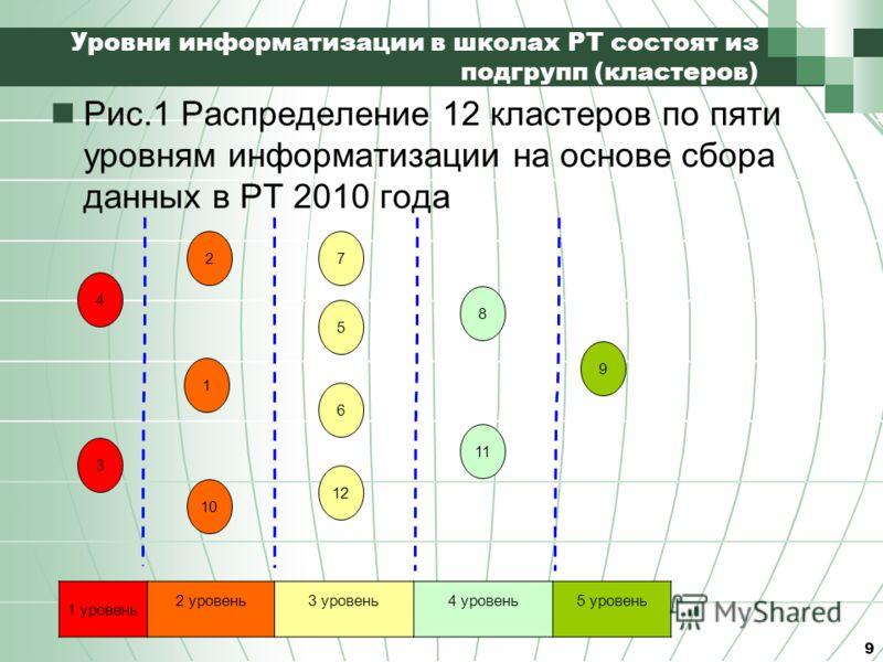 Уровни информатизации в школах РТ состоят из подгрупп (кластеров) Рис.1 Распределение 12 кластеров по пяти уровням информатизации на основе сбора данных в РТ 2010 года 9 4 3 2 1 10 7 5 6 12 8 11 9 1 уровень 2 уровень3 уровень4 уровень5 уровень