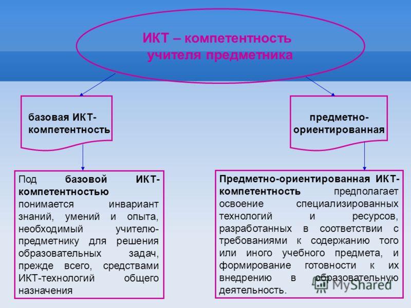 учителя предметника базовая ИКТ- компетентность предметно- ориентированная Под базовой ИКТ- компетентностью понимается инвариант знаний, умений и опыта, необходимый учителю- предметнику для решения образовательных задач, прежде всего, средствами ИКТ-