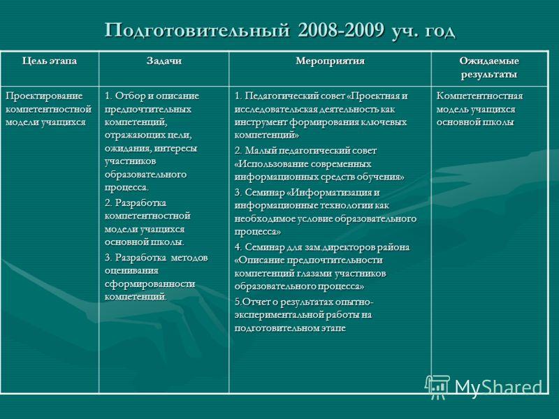 Подготовительный 2008-2009 уч. год Цель этапа ЗадачиМероприятия Ожидаемые результаты Проектирование компетентностной модели учащихся 1. Отбор и описание предпочтительных компетенций, отражающих цели, ожидания, интересы участников образовательного про