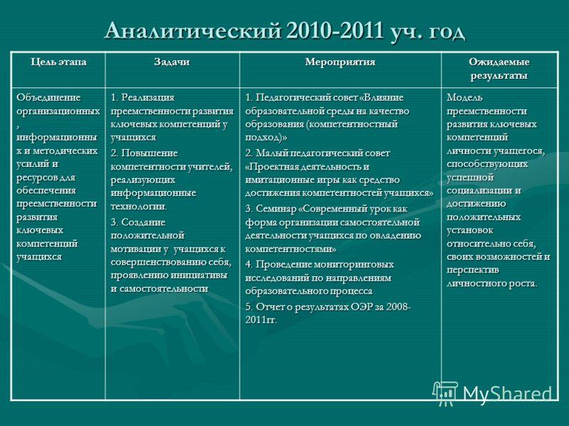 Аналитический 2010-2011 уч. год Цель этапа ЗадачиМероприятия Ожидаемые результаты Объединение организационных, информационны х и методических усилий и ресурсов для обеспечения преемственности развития ключевых компетенций учащихся 1. Реализация преем