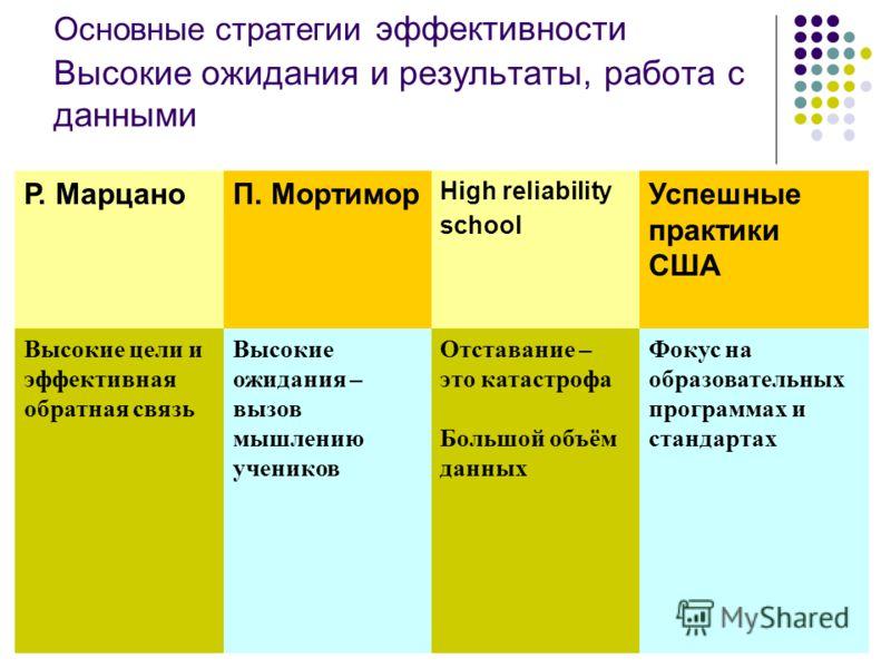 Основные стратегии эффективности Высокие ожидания и результаты, работа с данными Р. МарцаноП. Мортимор High reliability school Успешные практики США Высокие цели и эффективная обратная связь Высокие ожидания – вызов мышлению учеников Отставание – это