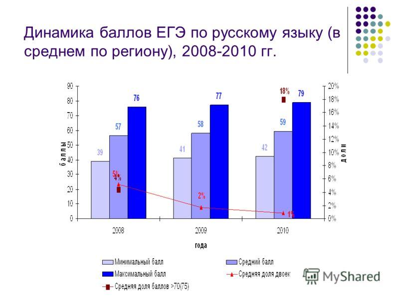 Динамика баллов ЕГЭ по русскому языку (в среднем по региону), 2008-2010 гг.
