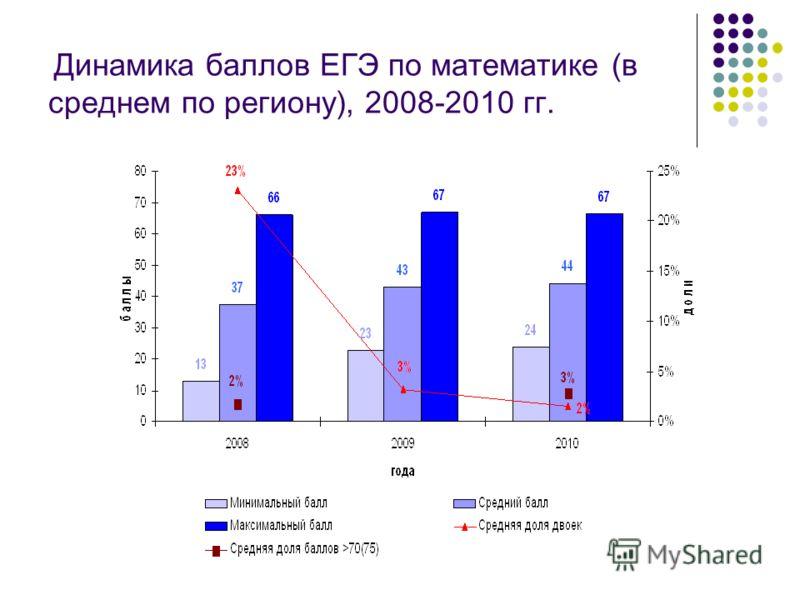 Динамика баллов ЕГЭ по математике (в среднем по региону), 2008-2010 гг.