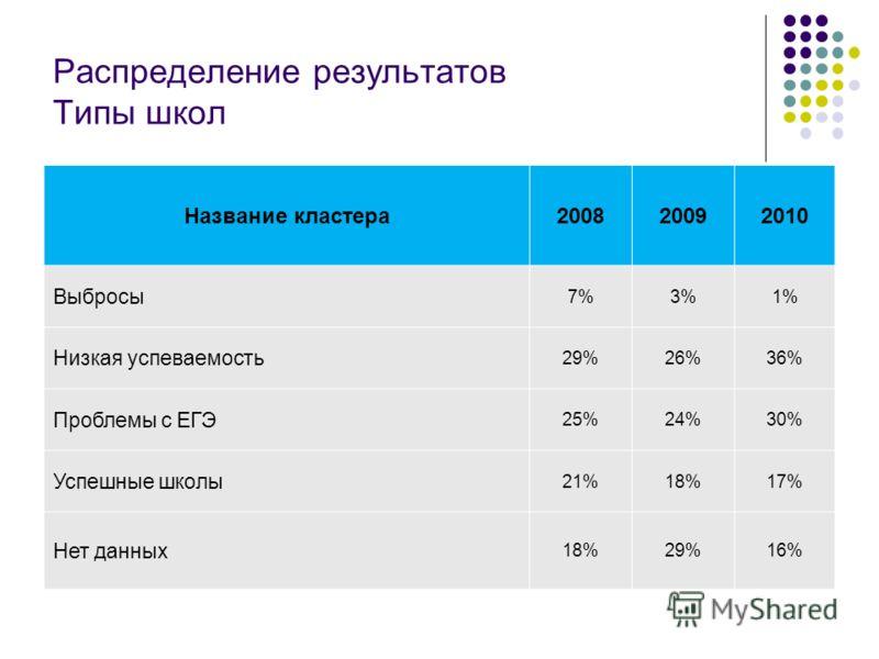 Распределение результатов Типы школ Название кластера200820092010 Выбросы 7%3%1% Низкая успеваемость 29%26%36% Проблемы с ЕГЭ 25%24%30% Успешные школы 21%18%17% Нет данных 18%29%16%