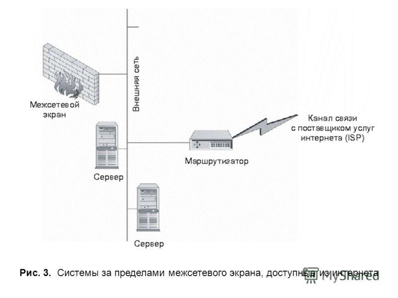 Рис. 3. Системы за пределами межсетевого экрана, доступные из интернета