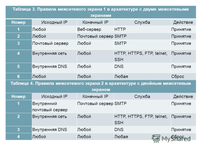 Таблица 3. Правила межсетевого экрана 1 в архитектуре с двумя межсетевыми экранами НомерИсходный IPКонечный IPСлужбаДействие 1ЛюбойВеб-серверHTTPПринятие 2ЛюбойПочтовый серверSMTPПринятие 3Почтовый серверЛюбойSMTPПринятие 4Внутренняя сетьЛюбой HTTP,