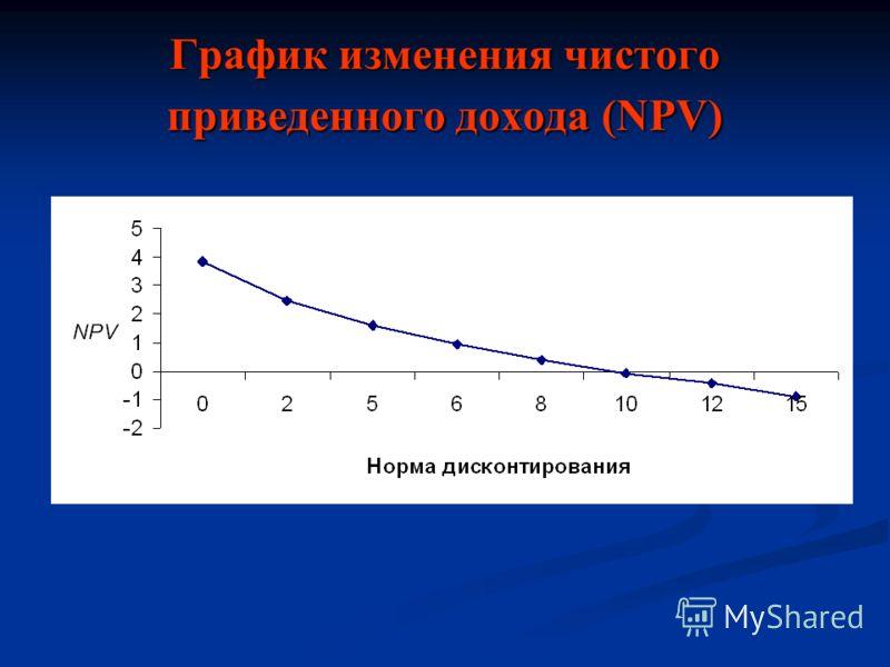 График изменения чистого приведенного дохода (NPV)