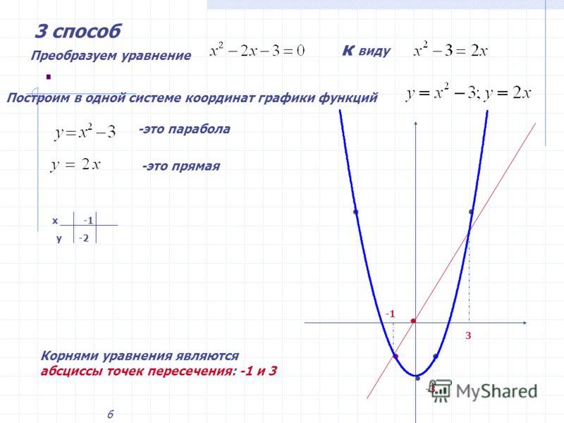 6. 3 способ Преобразуем уравнение к виду Построим в одной системе координат графики функций -это парабола -это прямая х у -2 3 Корнями уравнения являются абсциссы точек пересечения: -1 и 3 -3