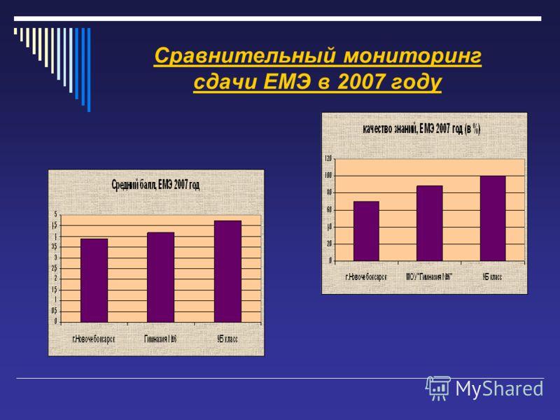 Сравнительный мониторинг сдачи ЕМЭ в 2007 году