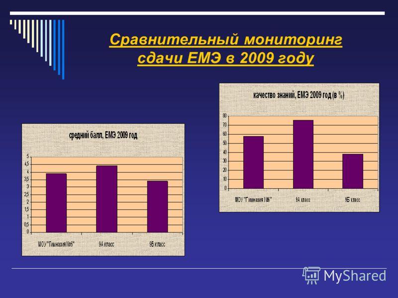 Сравнительный мониторинг сдачи ЕМЭ в 2009 году