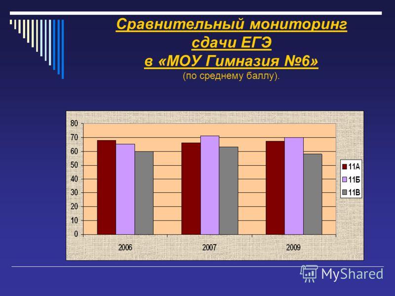 Сравнительный мониторинг сдачи ЕГЭ в «МОУ Гимназия 6» (по среднему баллу).