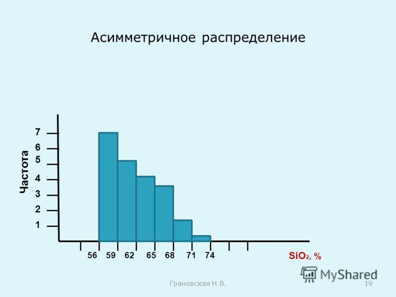 Асимметричное распределение Грановская Н.В.19 Частота 1 2 3 4 5 6 7 56596265687174 SiO 2, %