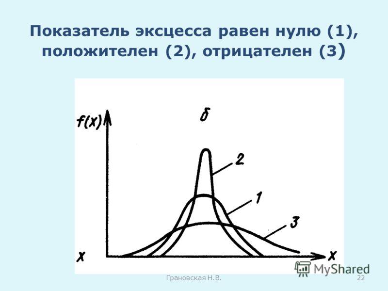 Показатель эксцесса равен нулю (1), положителен (2), отрицателен (3 ) Грановская Н.В.22