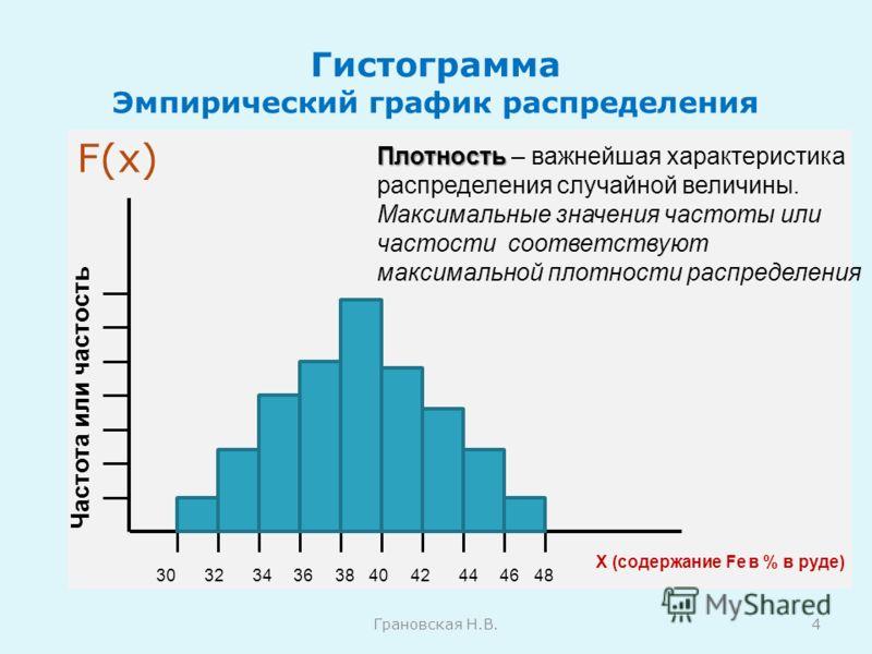 Гистограмма Эмпирический график распределения F(x) Грановская Н.В.4 Частота или частость Х (содержание Fe в % в руде) Плотность Плотность – важнейшая характеристика распределения случайной величины. Максимальные значения частоты или частости соответс
