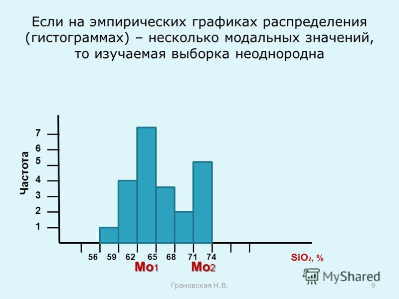 Если на эмпирических графиках распределения (гистограммах) – несколько модальных значений, то изучаемая выборка неоднородна Грановская Н.В.9 Частота 1 2 3 4 5 6 7 56596265687174 SiO 2, % Мо 1 Мо 2