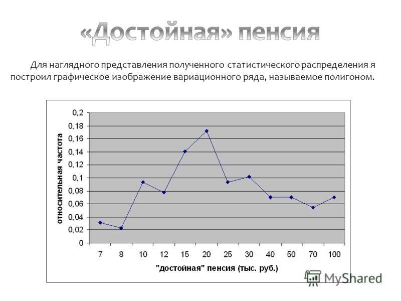Для наглядного представления полученного статистического распределения я построил графическое изображение вариационного ряда, называемое полигоном.