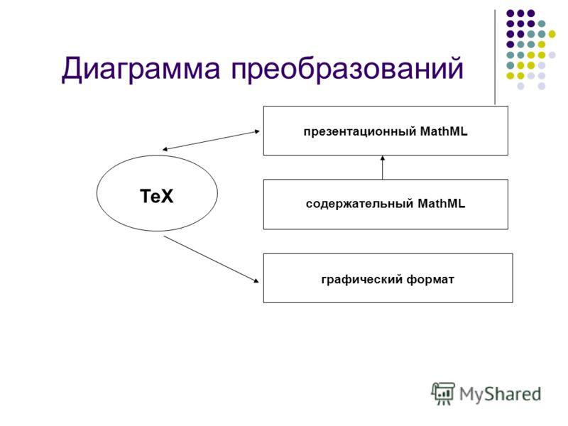 Диаграмма преобразований TeX презентационный MathML содержательный MathML графический формат
