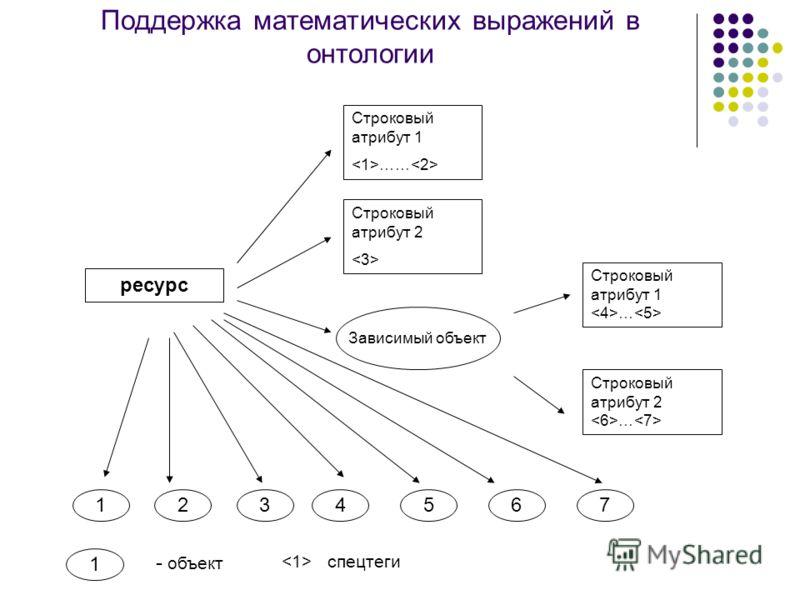 Поддержка математических выражений в онтологии ресурс Строковый атрибут 1 …… Строковый атрибут 2 Строковый атрибут 1 … Зависимый объект Строковый атрибут 2 … 1234567 спецтеги 1 - объект