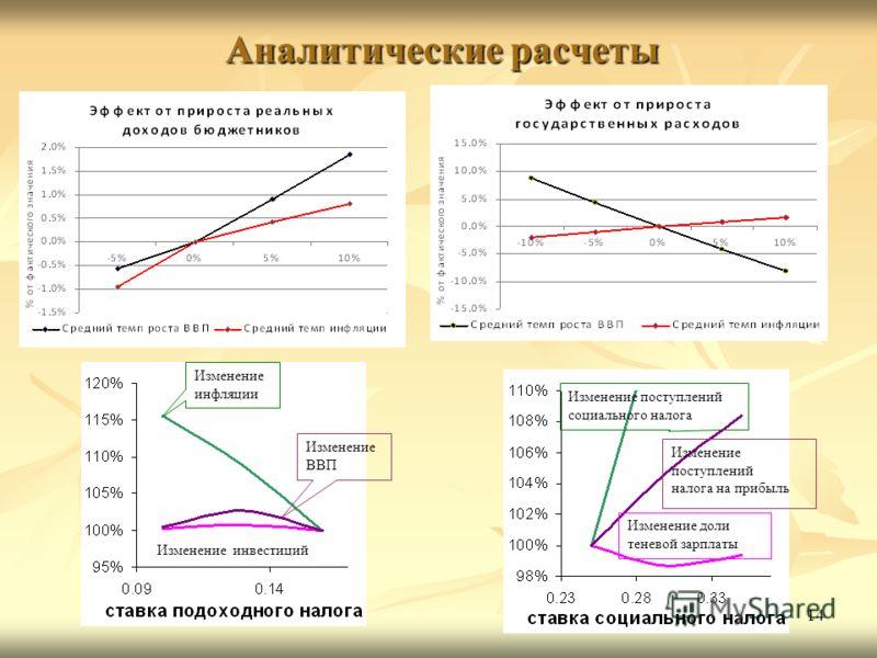 Аналитические расчеты 14 Изменение инфляции Изменение ВВП Изменение инвестиций Изменение поступлений социального налога Изменение поступлений налога на прибыль Изменение доли теневой зарплаты