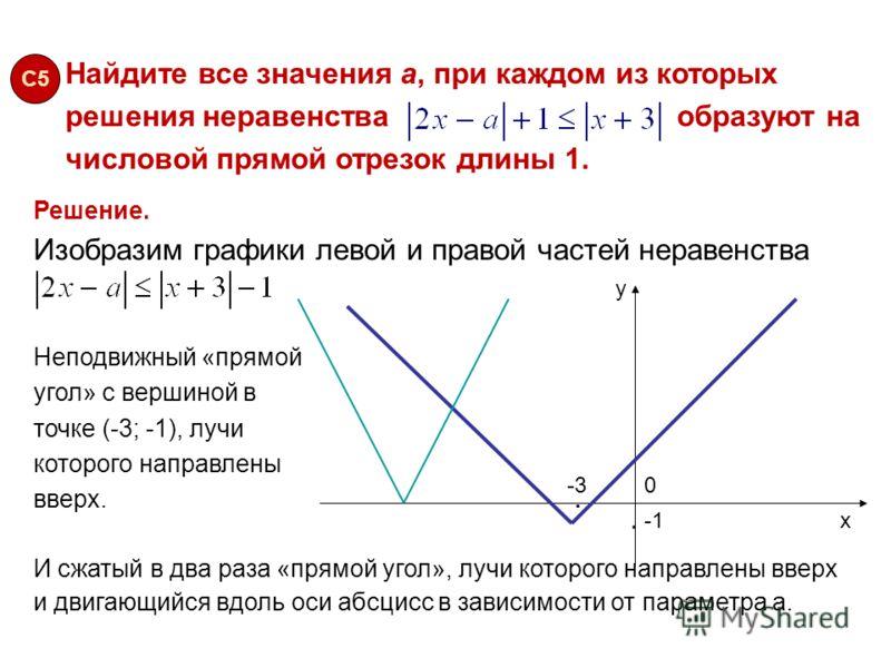 Найдите все значения а, при каждом из которых решения неравенства образуют на числовой прямой отрезок длины 1. Решение. Изобразим графики левой и правой частей неравенства х у 0 Неподвижный «прямой угол» с вершиной в точке (-3; -1), лучи которого нап