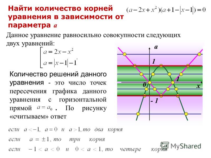 Данное уравнение равносильно совокупности следующих двух уравнений: Количество решений данного уравнения - это число точек пересечения графика данного уравнения с горизонтальной прямой. По рисунку «считываем» ответ х а 0 - 1 1 Найти количество корней