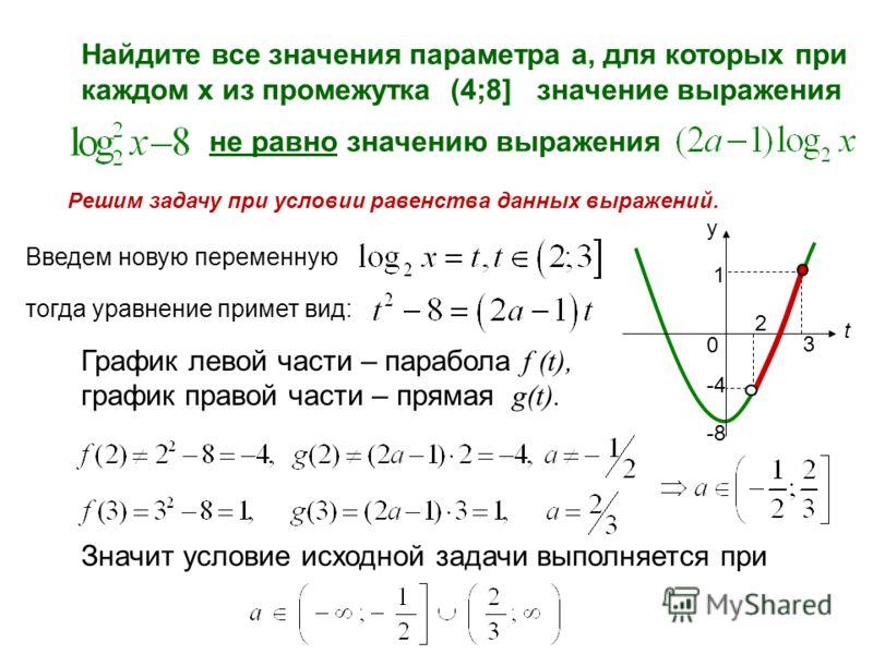 Найдите все значения параметра а, для которых при каждом х из промежутка (4;8] значение выражения не равно значению выражения Введем новую переменную тогда уравнение примет вид: График левой части – парабола f (t), график правой части – прямая g(t).