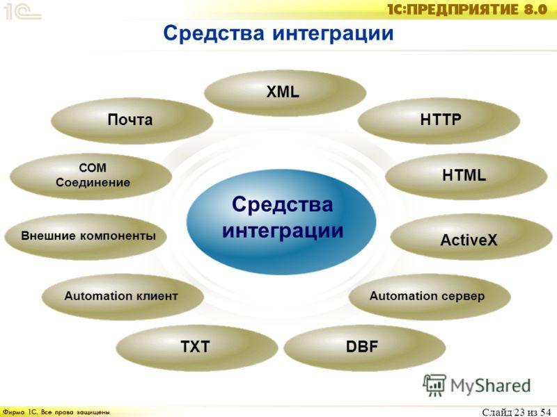 Слайд 23 из 54 Средства интеграции DBFTXT Automation клиентAutomation сервер ActiveX HTML ПочтаHTTP XML Внешние компоненты СОМ Соединение