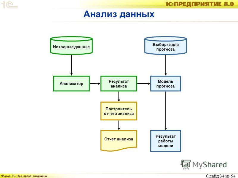 Слайд 34 из 54 Анализ данных Анализатор Исходные данные Модель прогноза Выборка для прогноза Результат работы модели Результат анализа Построитель отчета анализа Отчет анализа