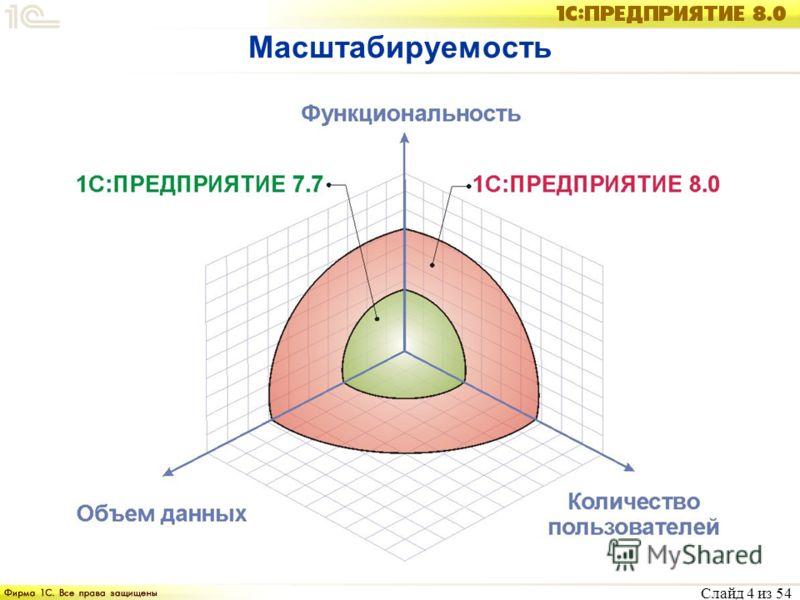 Слайд 4 из 54 Масштабируемость