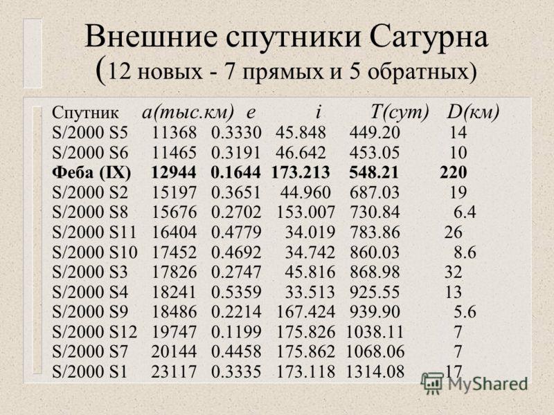Внешние спутники Сатурна ( 12 новых - 7 прямых и 5 обратных) Спутник а(тыс.км) е i T(сут) D(км) S/2000 S5 11368 0.3330 45.848 449.20 14 S/2000 S6 11465 0.3191 46.642 453.05 10 Феба (IX) 12944 0.1644 173.213 548.21220 S/2000 S2 15197 0.3651 44.960 687